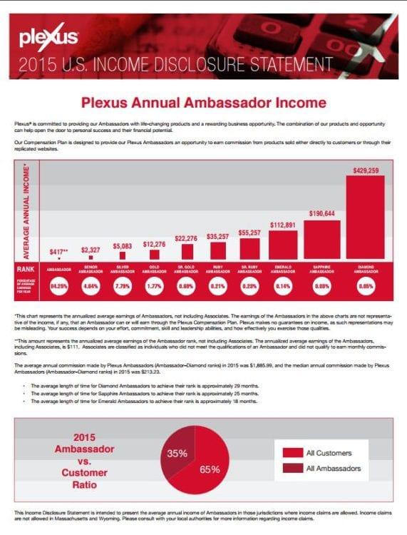 plexus ambassador income statement