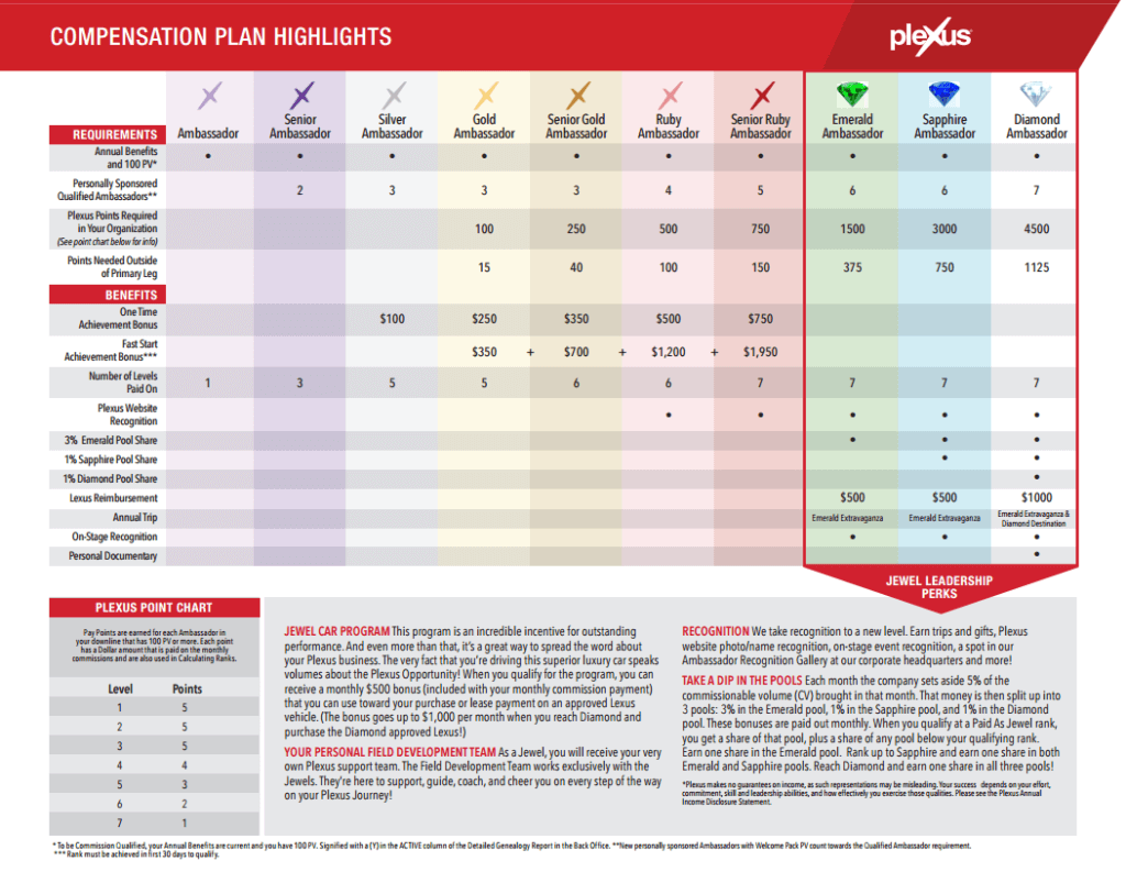 plexus compensation plan highlights