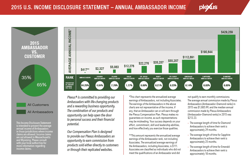 plexus ambassador income statement