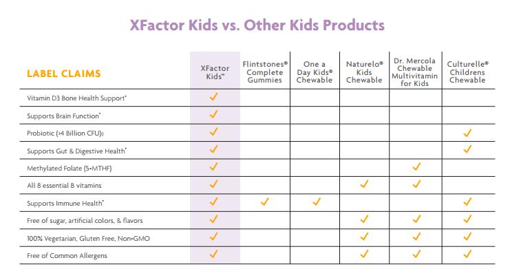 plexus xfactor kids comparison chart